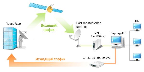 Установка спутникового интернета своими руками