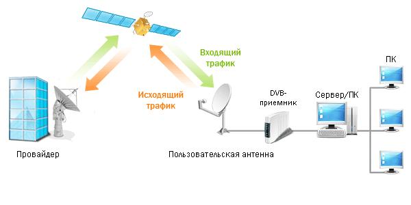лансат спутниковый интернет